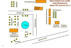 План садиби Навроцьких